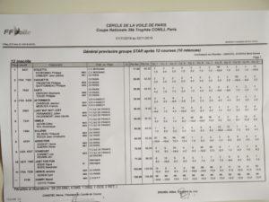 39° Trophée Conill Paris – résultats et photos