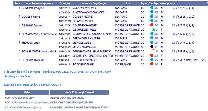 Résultats Coupe Super Star – Flotte de Paris – 4 juillet 2021